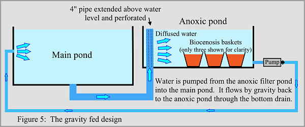 Anoxic filter page 2 for Gravity fed pond filter system