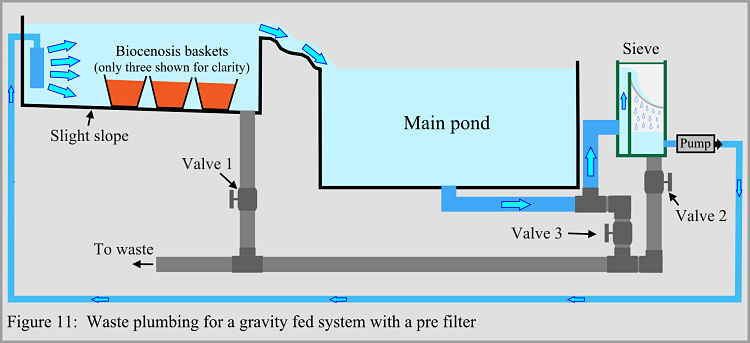 Anoxic filtration for Gravity fed pond filter system