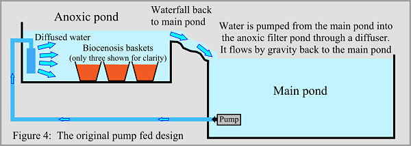 Pond pump filter basket pond free engine image for user for Koi pond filtration system design