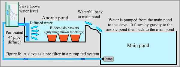 Anoxic filtration - pump fed sieve