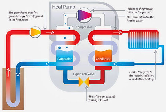 geothermal heating piping schematic ground source heat pump